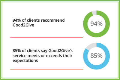 clients recommend_exceeds