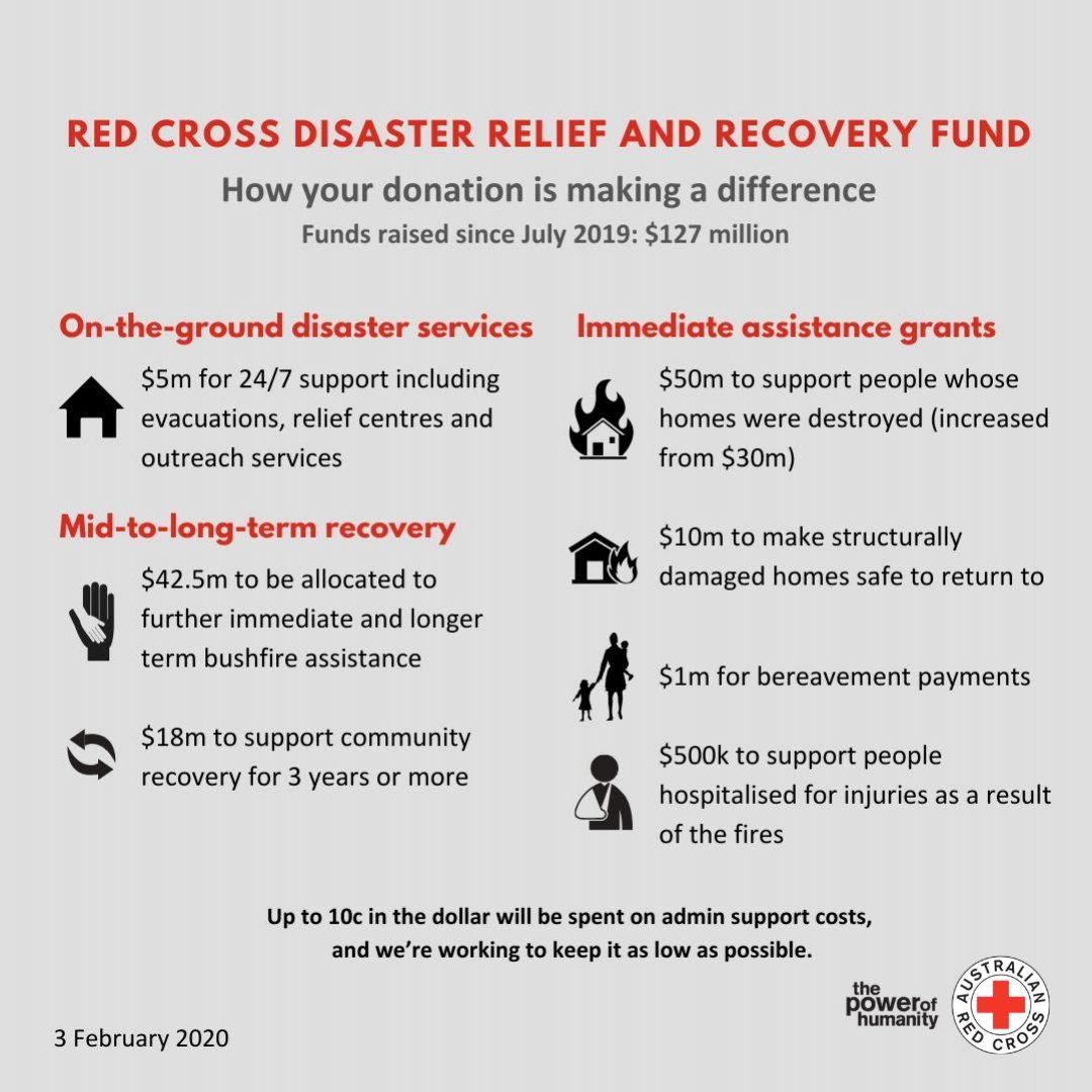 Infographic breaking down how Australian Red Cross is using donations to support people and communities impacted by devastating bushfires, both for the immediate needs and the future.